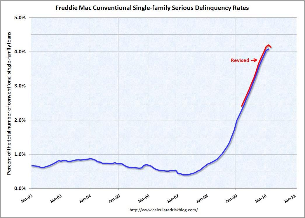 Freddie Mac Delinquency Rates March 2010
