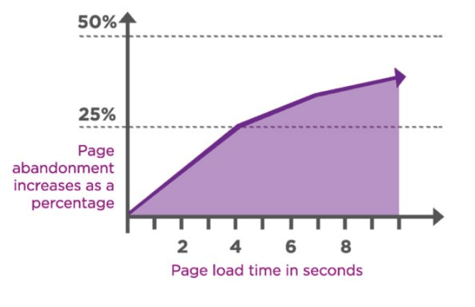 Page Load Abandon Rate