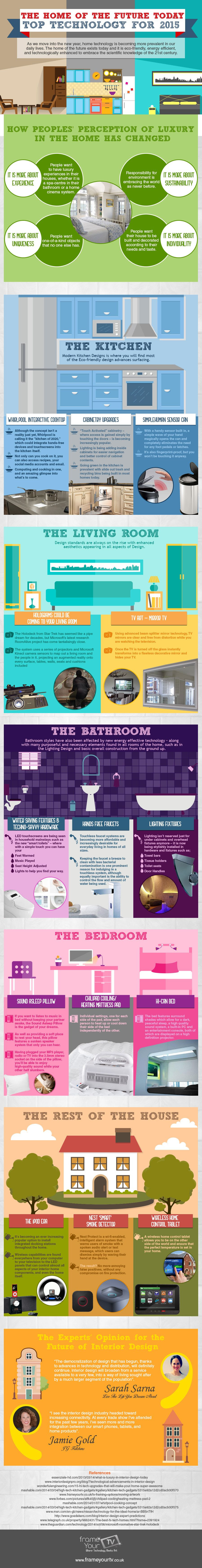 The Home of the Future Top Technology for 2015