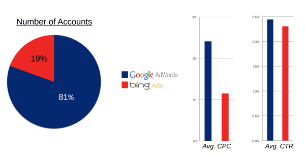 Bing vs. Google CTR/CPC