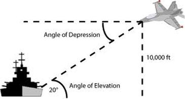 Angles of Elevation and Depression - Honors ...
