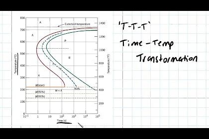 Ttt Diagram Ppt