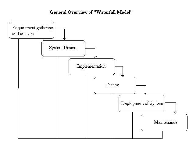 What Is Waterfall Model Examples Advantages Disadvantages When To Use It