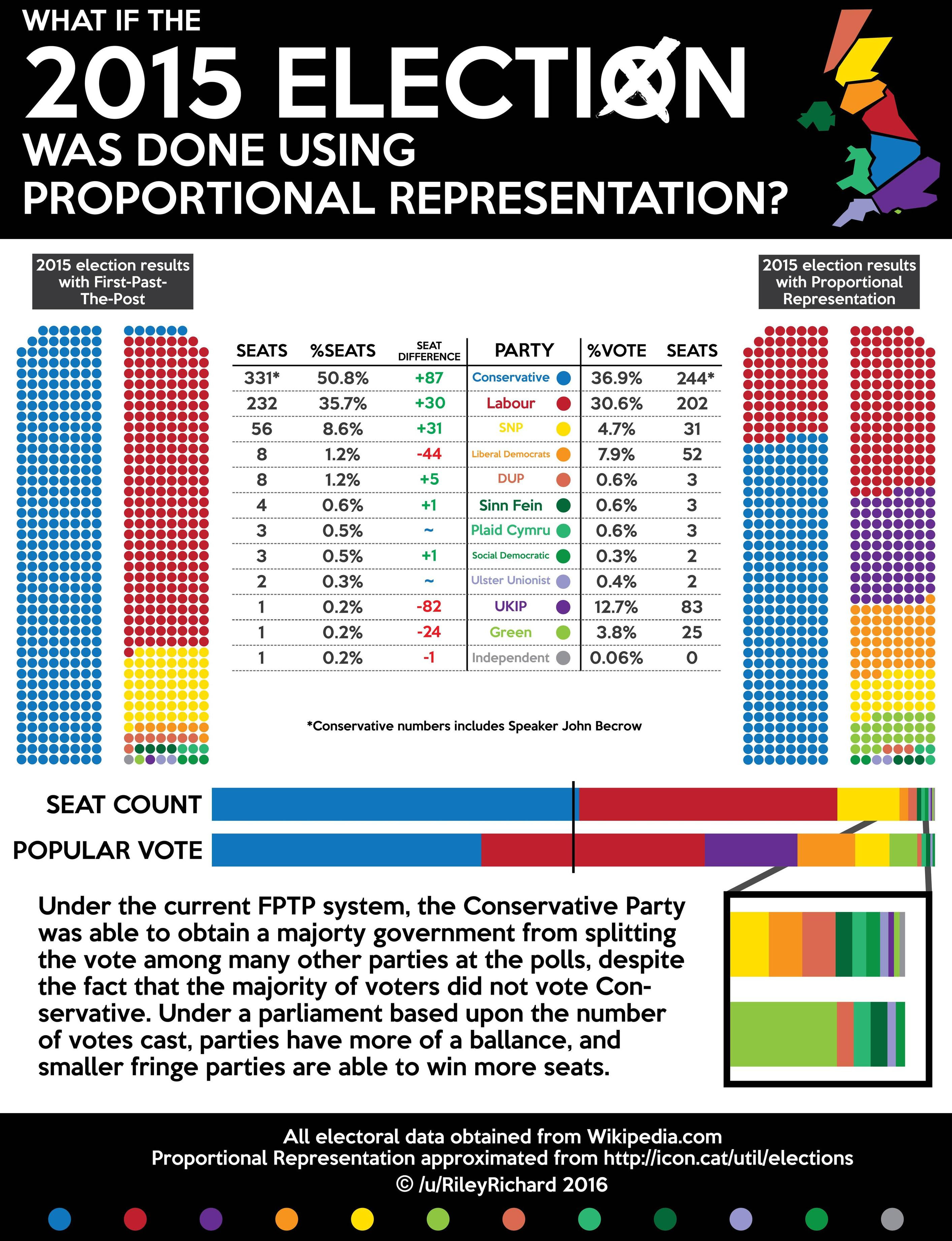 what is proportional representation uk