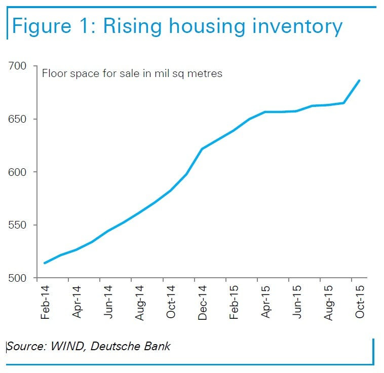 China unsold property inventory DB Jan 2016