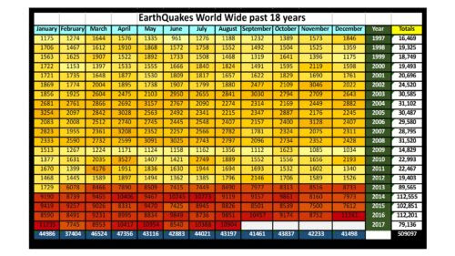 All Earthquakes for Last 18 Years