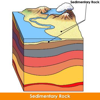 Rock Layers Diagram