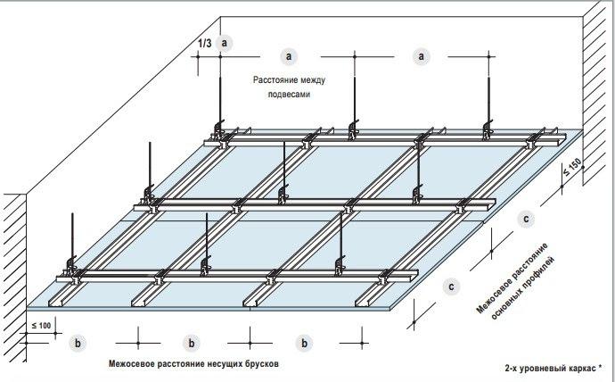 Установка гипсокартона на потолок
