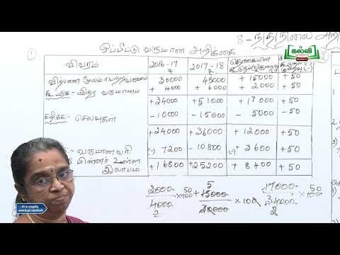 12th  Accounting நிதிநிலை அறிக்கை பகுப்பாய்வு  பகுதி 2  Kalvi TV