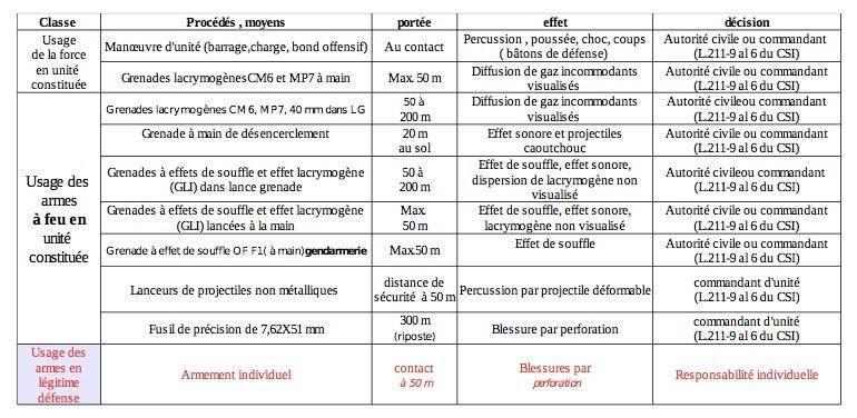 Extrait du rapport sur les armes utilisées en maintien de l'ordre en France