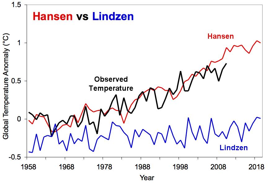 Hansen vs. Lindzen projections