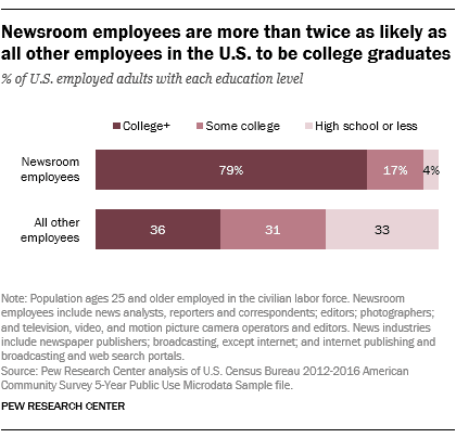 Newsroom employees are more than twice as likely as all other employees in the U.S. to be college graduates