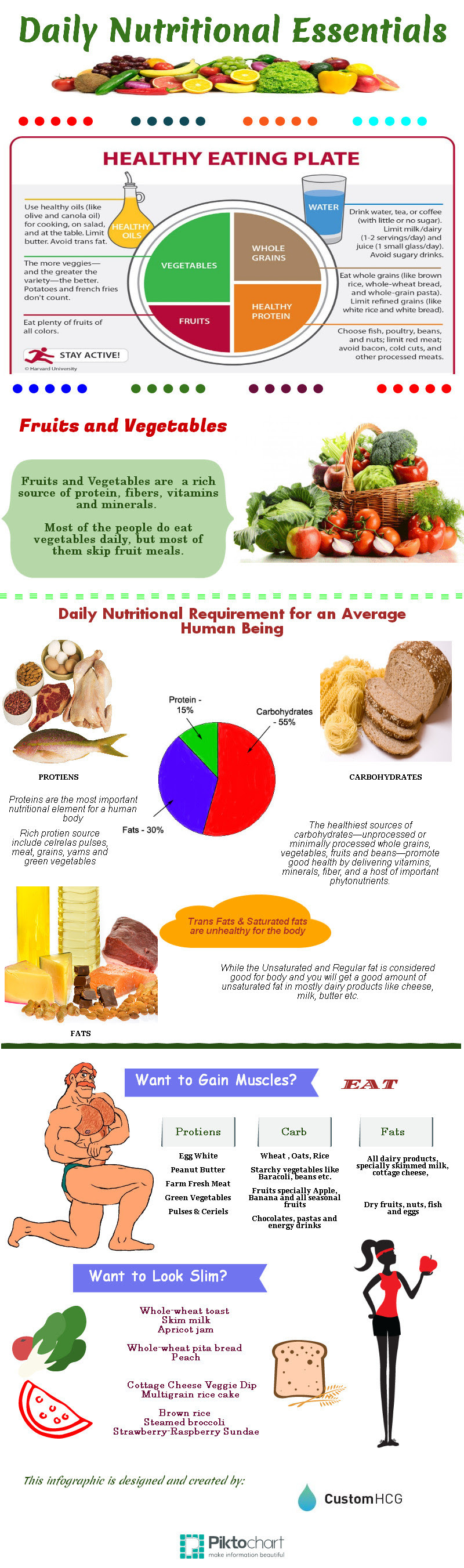 Infographic: Daily Nutritional Essentials