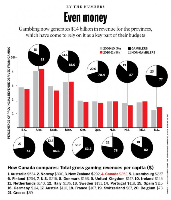 Gambling Statistics Canada