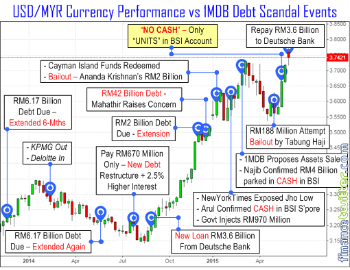 1MDB Scandal vs USD-Ringgit Currency Collapse