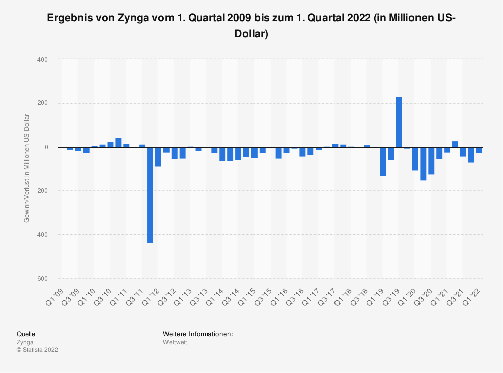 Zynga's net income (loss) from Q1 2009 to Q4 2012