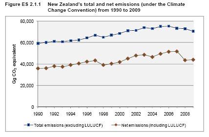 emissions2009