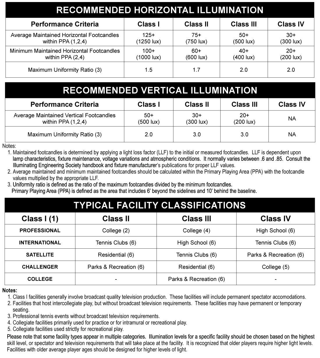 Exterior Egress Lighting Requirements Ecm