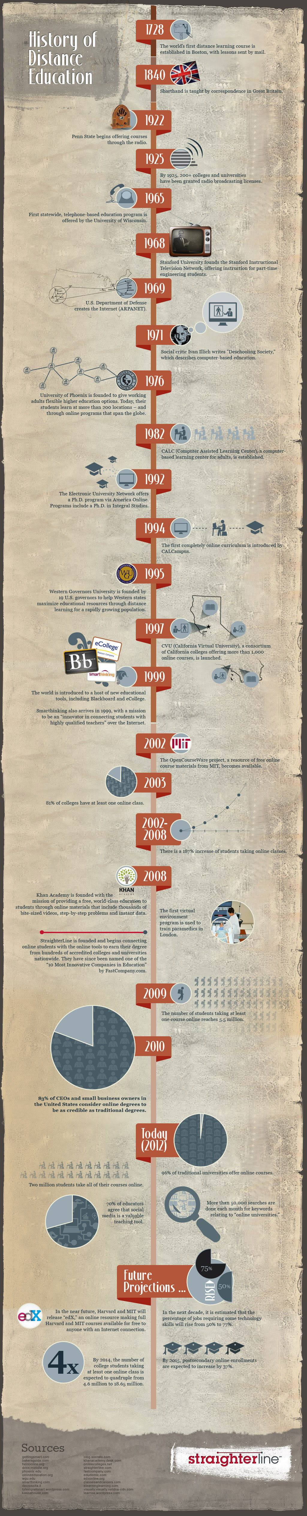 History of Distance & Online Education Infographic