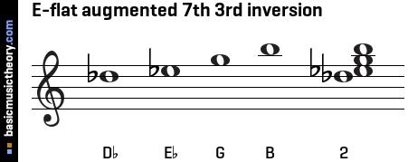 basicmusictheory.com: E-flat augmented 7th chord