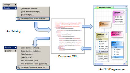 Welcome To Arcgis Diagrammer Arcorama