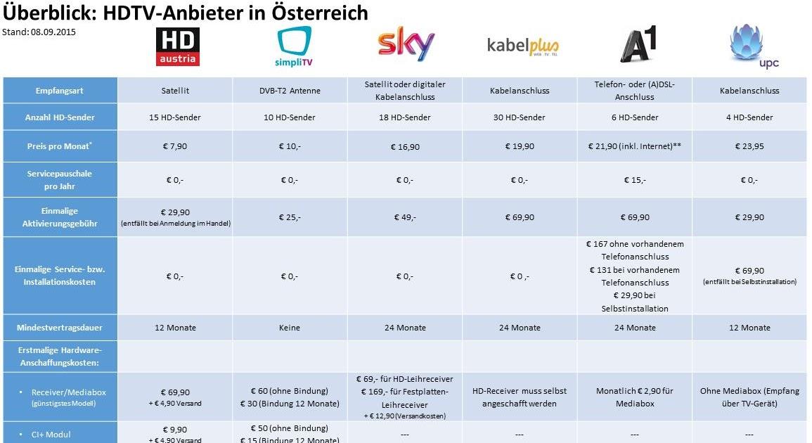 Fernsehen Internet Telefon Komplettpakete Vergleich