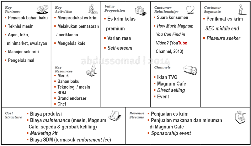 Cara Membuat Bisnis Model Canvas Di Word - Seputar Model