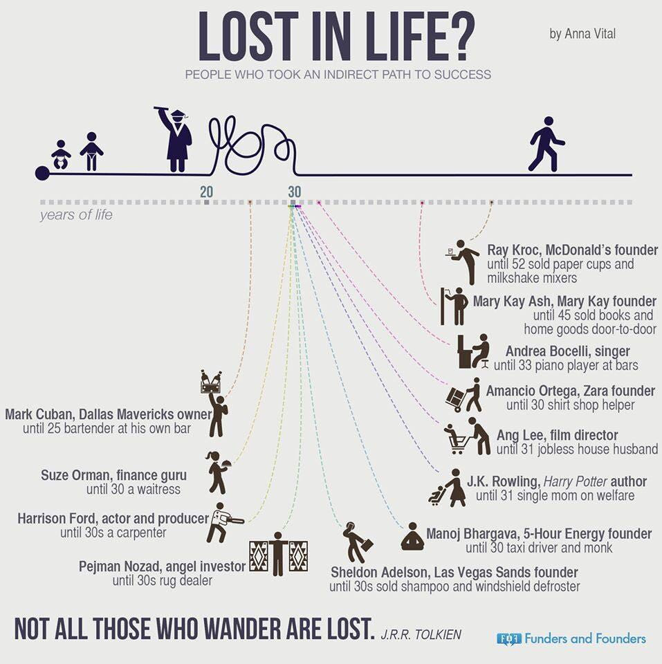 Image Not All Those Who Wander Are Lost Getmotivated