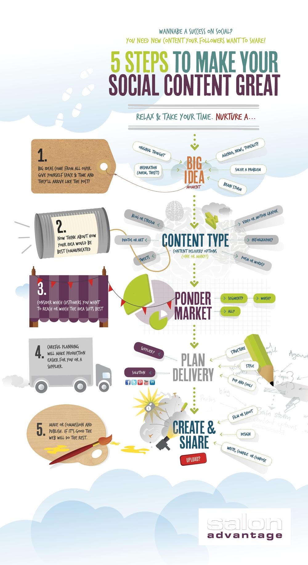 Infographic: 5 Steps To Make Your Social Content Great