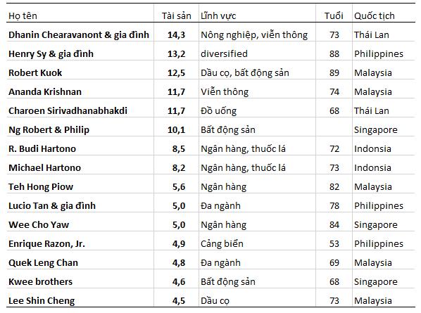 Những người giàu nhất Đông Nam Á: Họ là ai và họ buôn gì? (2)