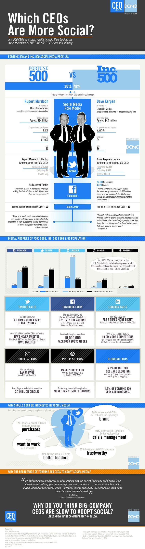 Social CEO Showdown