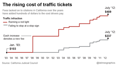 The rising cost of traffic tickets