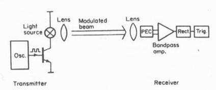 Hệ thống quang điện được điều chế