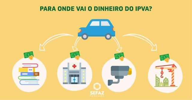 Arrecadação do IPVA é destinada para políticas públicas do Estado e Municípios