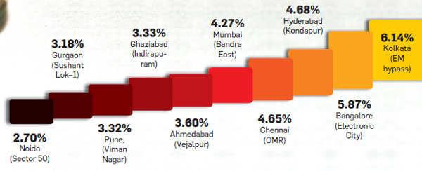 Top rental yield grossers