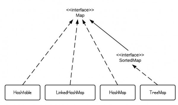 Java Ordered Map Selenium automation framework: Hash Map and Hash Tables