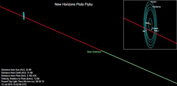 New Horizons' current position near the Pluto system before 9:00 AM, Pacific Daylight Time (PDT), on July 12, 2015.