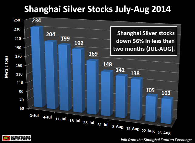 Shanghai stocks d'argent JUL-août 2014 NOUVEAU