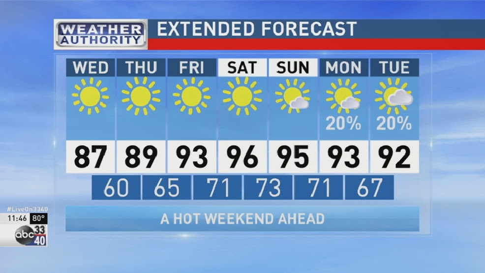 ABC 33/40 Weather Authority: Most comfortable day this week | WBMA