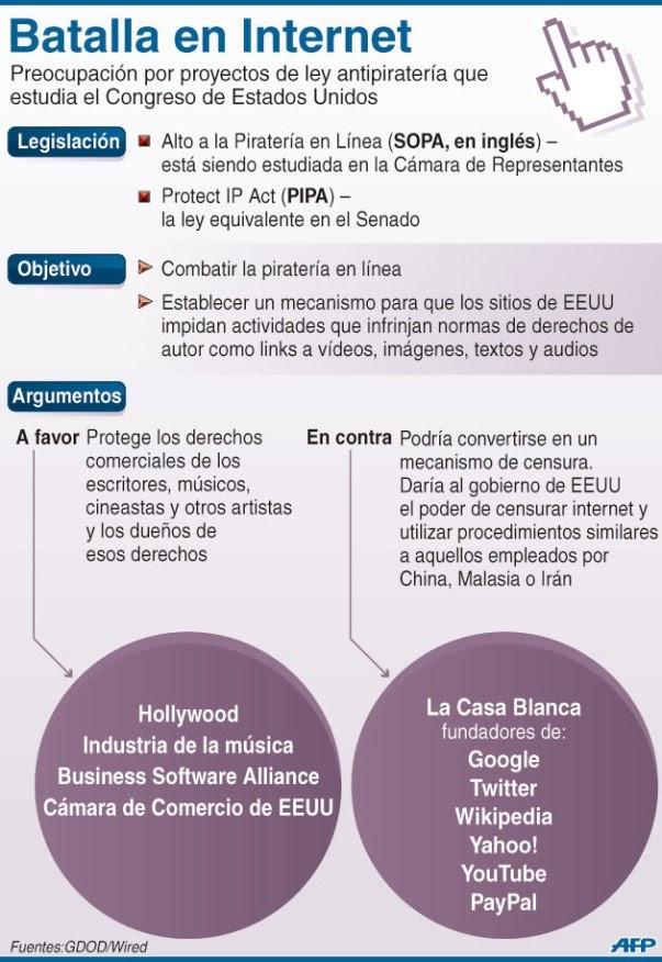 Qué es la ley SOPA y para qué sirve - Infografía