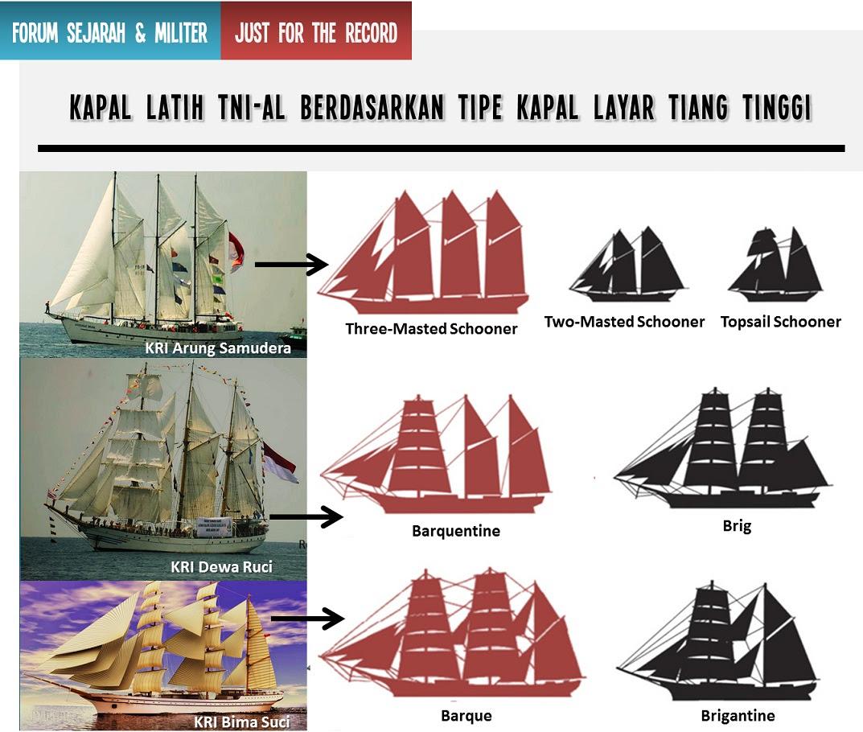 JFR Tipe Kapal Layar jpg.jpg