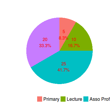 How to set different font color of labels in pie chart using