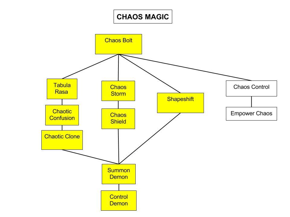 Chaos Magic Shroud Of The Avatar Forsaken Virtues