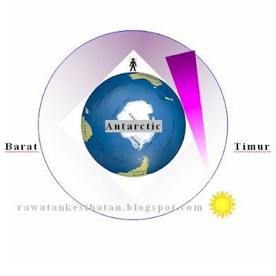 Ultraviolet waktu pagi