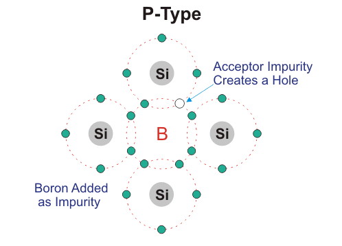 p type semiconductor crysta