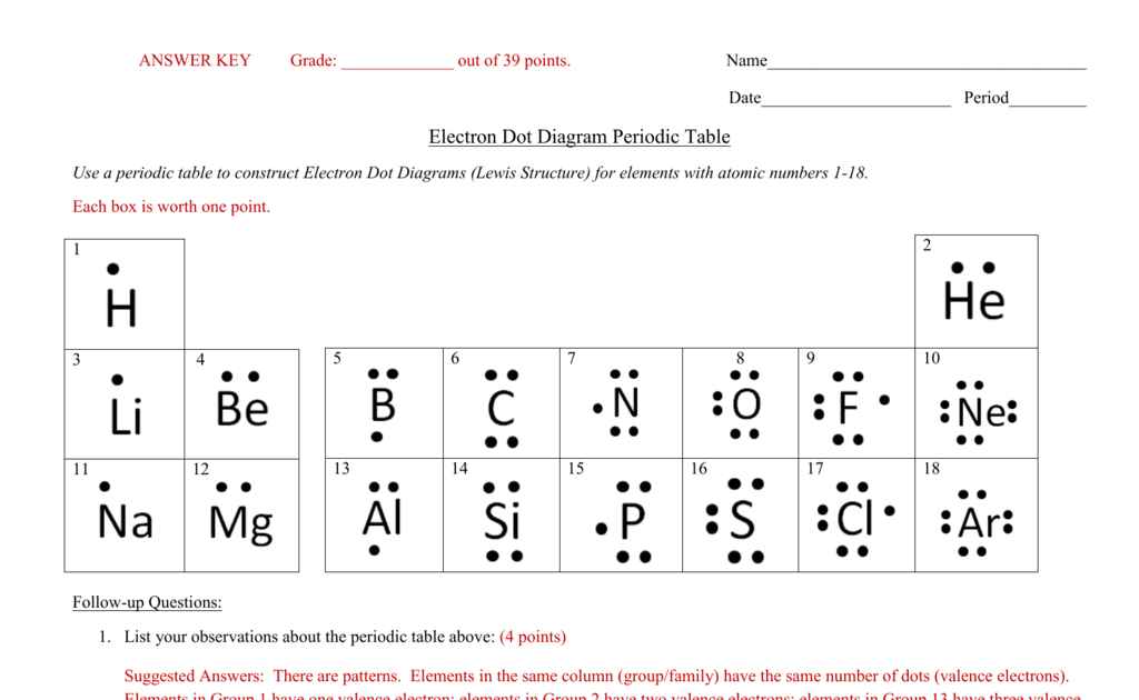 Given The Lewis Electron Dot Diagram Which Electrons Are Manual Guide
