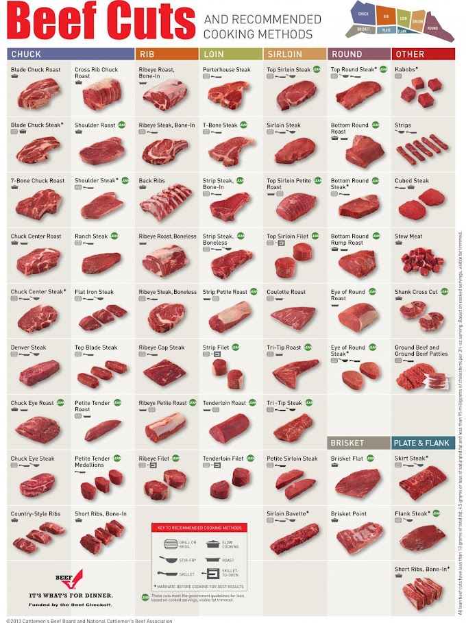 Infographic : Beef cuts & recommended cooking methods