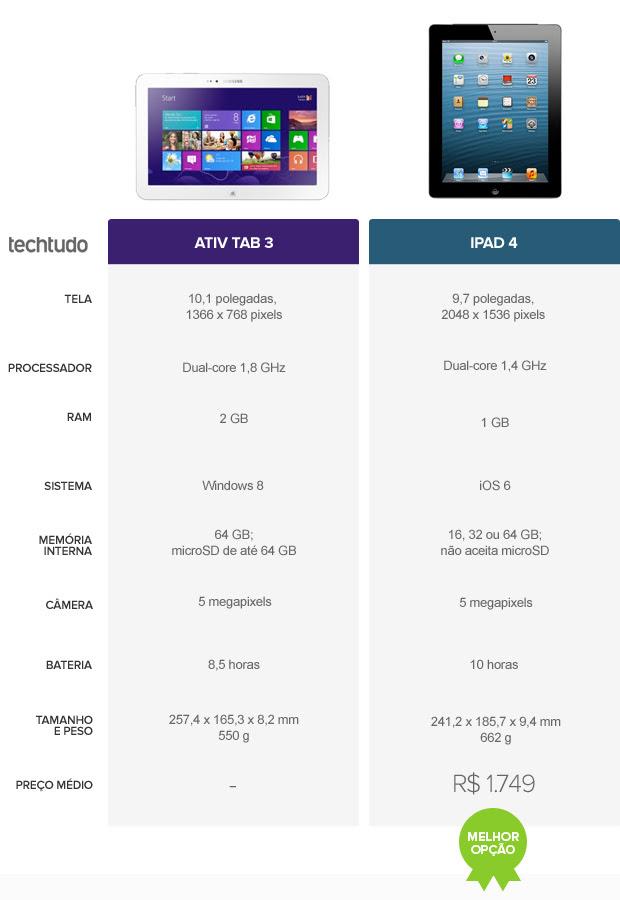 Tabela comparativa entre Ativ Tab 3 e iPad 4 (Foto: Arte/TechTudo)