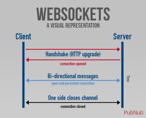WebSockets
