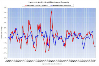 Residential vs. Nonresidential Structure Investment